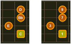 A C9 chord with notes and intervals